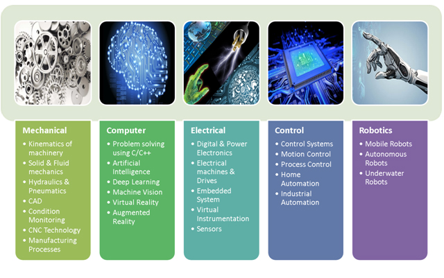 B Tech Mechatronics Engineering - HITS